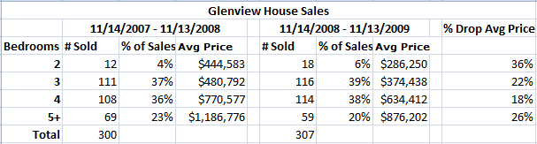 Average sale prices for 3 & 4 bedroom Glenview houses lost the least this past year