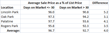 Note to Sellers! Homes that sell in 30 days or less get a significantly higher percent of list price!