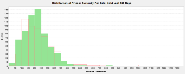 Number of Edgewater condos for sale in each price range (red) vs. number sold in past year (green)