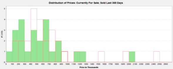 Price distribution of Irving Park houses with 5 or more bedrooms that sold in the past year (green) vs. are currently for sale (red)