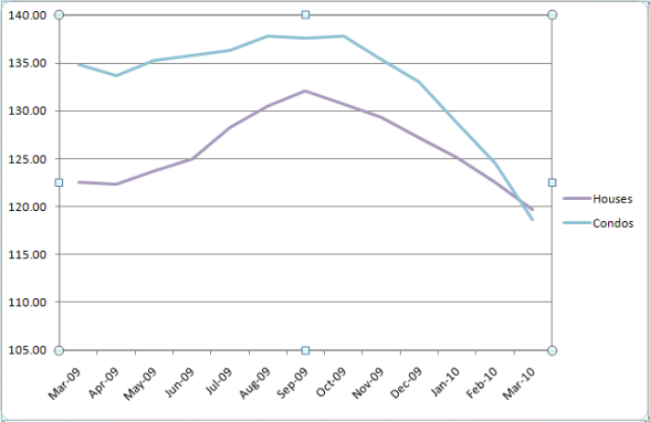 Chicago's Case-Shiller Indices March 2009 to March 2010