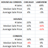 lakeview-verses-chicago-april-2010-home-sales-sm