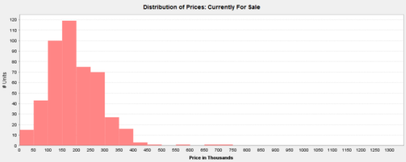 Price Distribution of Rogers Park Condos For Sale