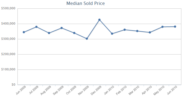 Bucktown/Wicker Park Condo Median Sale Prices June 2009 to June 2010