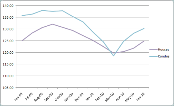 Chicago's Case-Shiller Indices June 2009 to June 2010