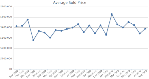 Average Condo Sale Prices for Roscoe Village Sept. 2008 - July 2010