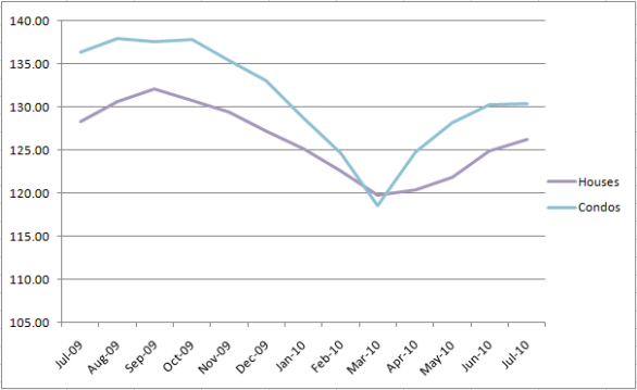 Chicago's Case-Shiller Indices July 2009 to July 2010