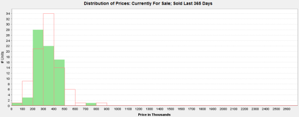 Price Distribution of Edgewater 3 Bedroom Condos for Sale (red) vs. Sold in the Past Year (green)