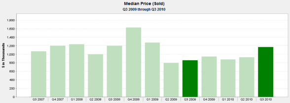 Lakeview House Median Sale Prices 3rd Qtr. 2007 to 3rd Qtr. 2010
