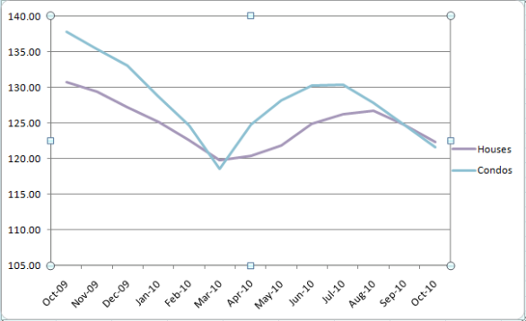 Case-Shiller Chicago Indices October 2009 - October 2010