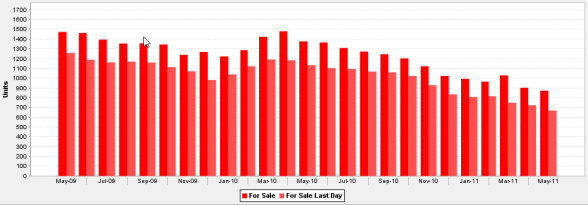 Inventory of Condos, Townhouses & Co-op Apartments For Sale May 2009 - May 2011