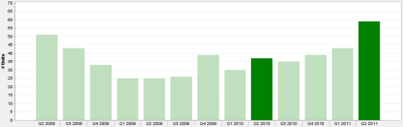 60611 3 Bedroom Condo, Townhouse & Co-op Quarterly Sales 2nd Qtr. 2008 - 2011