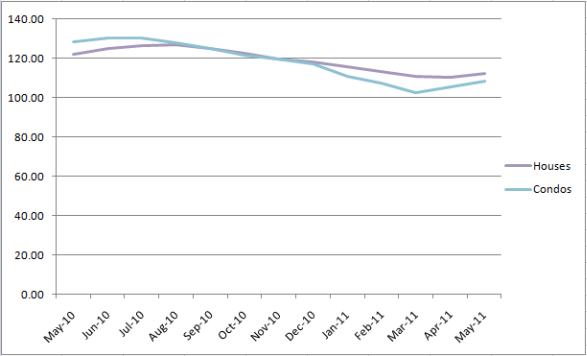 Chicago's Case-Shiller Indices May 2010 to May 2011