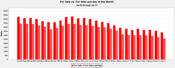 Downtown Chicago Condos for Sale July 2009 - July 2011 (dark red = during month, light red = last day of month)