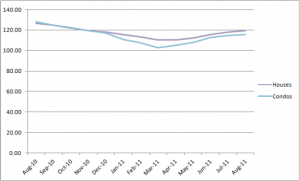 Chicago's Case-Shiller Indices August 2010 - August 2011