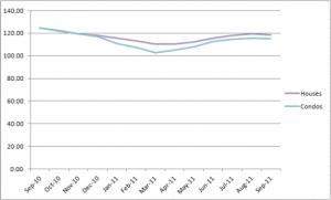 Chicago's Case-Shiller Indices September 2010 - September 2011