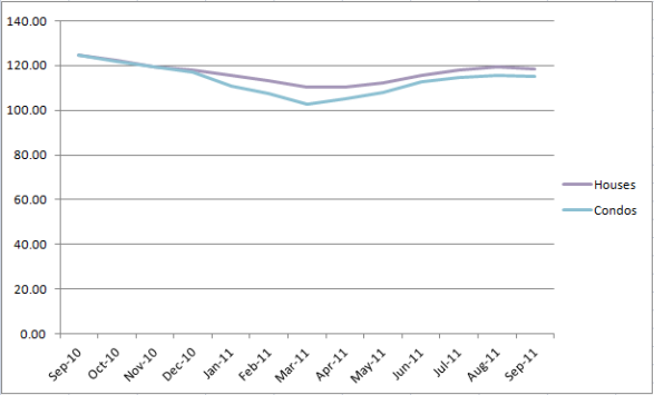 Chicago's Case-Shiller Indices September 2010 - September 2011