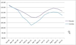 Chicago Case-Shiller Indices October 2010 - October 2011