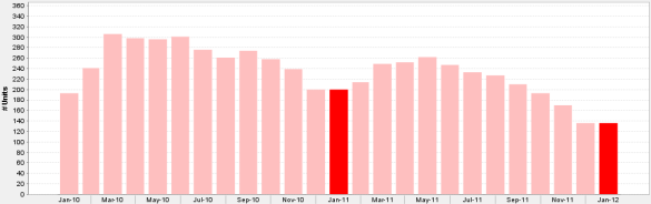 Monthly Inventory of Lincoln Park Condos & Townhouses For Sale January 2009 - January 2011