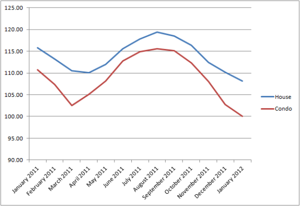 Chicago Case-Shiller Indices January 2011 - January 2012