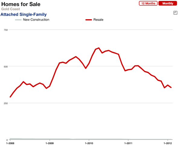 Inventory of Gold Coast Chicago Condos For Sale Jan. 2008 - Feb. 2011