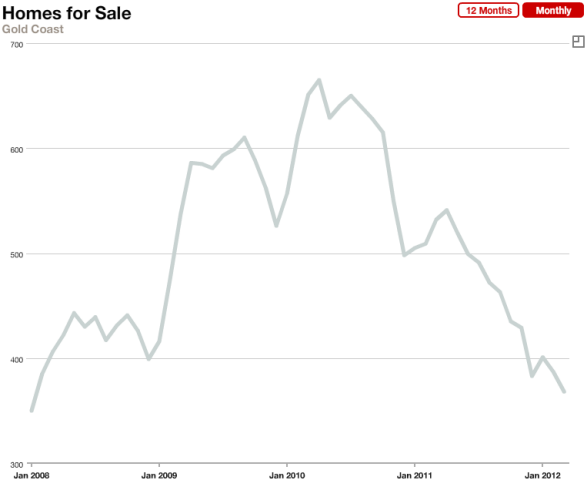 Chicago Gold Coast Real Estate For Sale Monthly January 2006 - March 2012
