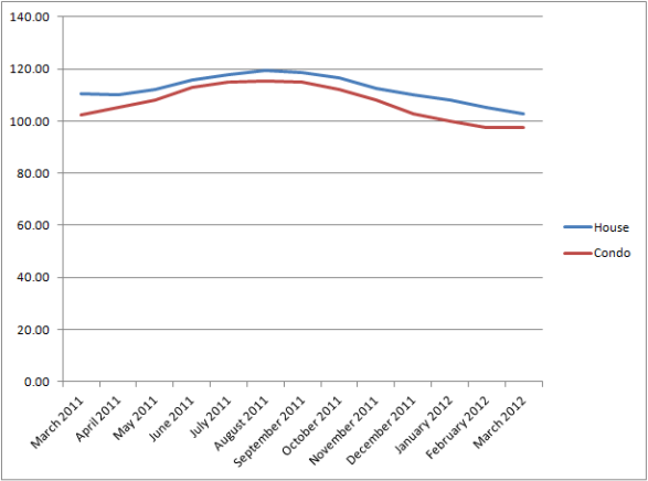 Chicago Case-Shiller Indices March 2011 - March 2012
