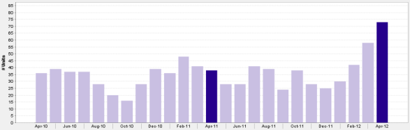 Monthly Pending Downtown Chicago 3 Bedroom Condo Sales April 2010 - April 2012