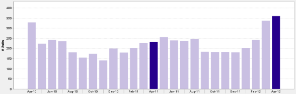 Monthly Pending Downtown Chicago Condo Sales April 2010 - April 2012