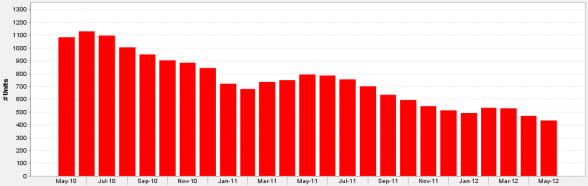 Monthly Inventory of Condos For Sale in Chicago's Loop May 2010 to May 2012