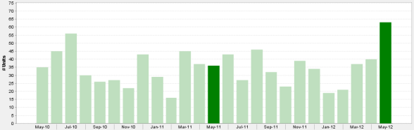 Monthly Downtown Chicago 3 Bedroom Condos Sold May 2010 - May 2012