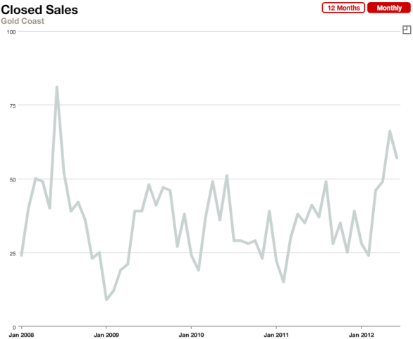Chicago's Gold Coast Real Estate Monthly Sales January 2008 to June 2012