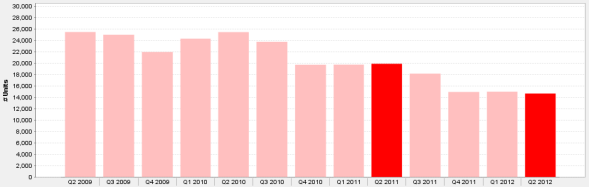 Chicago Condos For Sale 2nd Qtr. 2009 - 2nd Qtr. 2012
