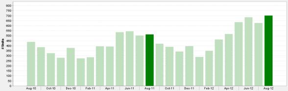 Chicago 2 Bedroom Condo Sales August 2010 - August 2012