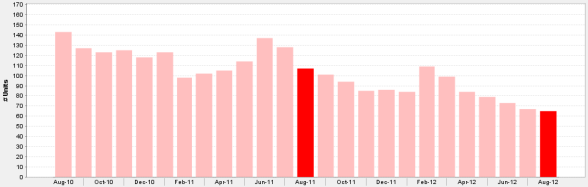 Monthly Inventory of Loop 3 Bedroom Condos For Sale August 2010 - August 2012