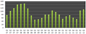 Chicago Luxury Condo Sales 1st Qtr. 2007 to 3rd Qtr. 2012