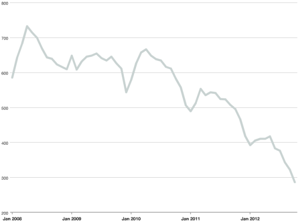 Inventory of Streeterville condos for sale January 2008 – October 2012