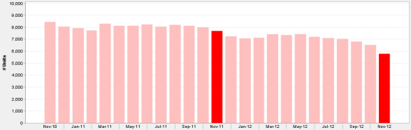 Inventory of Chicaqo Houses For Sale November 2010 - November 2012