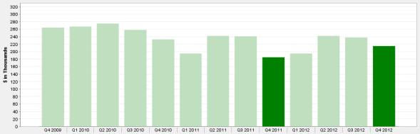 Quarterly Chicago Condos Median Sale Price 4th Qtr 2009 - 2012