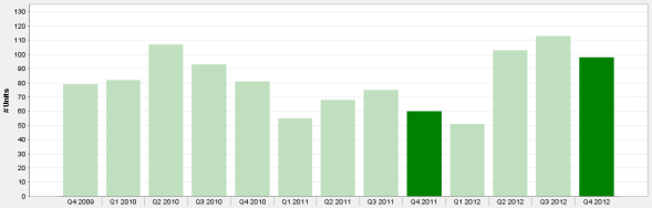 Chicago Luxury Condo Sales 4th Qtr. 2009 to 4th Qtr. 2012