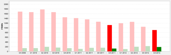 Quarterly Inventory of Chicago Luxury Homes For Sale (red) & Sold (green)  4th Qtr. 2009 - 4th Qtr. 2012