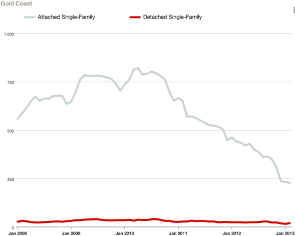 Inventory of Gold Coast Condos & Houses For Sale January 2008 - February 2013