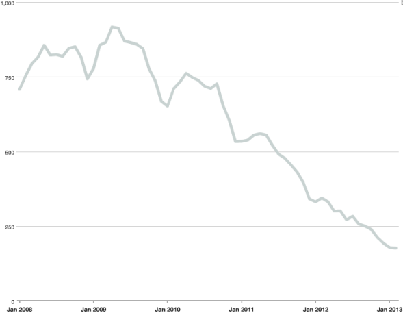 Monthly Inventory of River North condos for sale January 2008 — February 2013