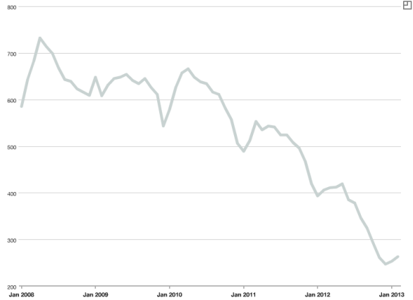 Inventory of Condos For Sale in Streeterville January 2008 – February 2013