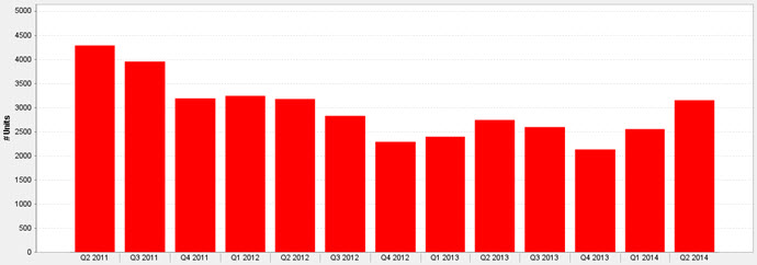 Downtown Chicago Homes For Sale 2nd Qtr. 2011 - 2nd Qtr. 2014 Chart