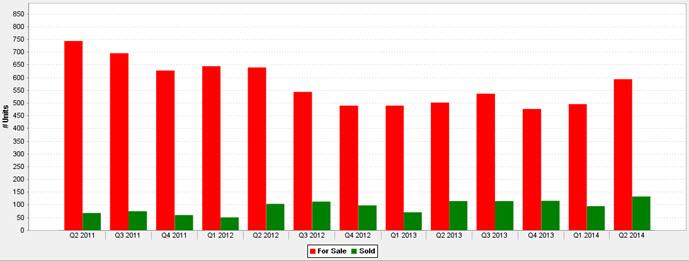 Luxury Condo Statistics 2nd Qtr. 2011 — 2nd Qtr. 2014 Chart