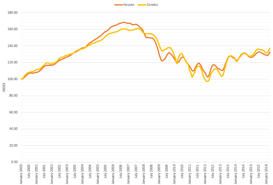 Chicago Case-Shiller Indices January 2000 – April 2016