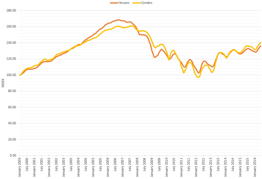 Chicago Case-Shiller Indices January 2000 – June 2016